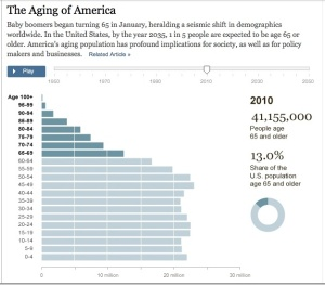essays on aging in america All other health programmes in developed countries cover the entire population between 2000 and 2050, the proportion of the american population that will receive its health care through medicare will increase by about 50% second, older people have higher average expenditures than do younger people.
